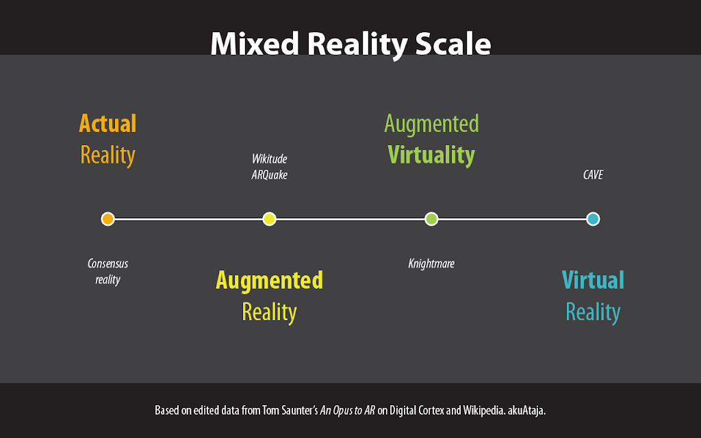 Difference between Mixed Reality and Augmented Reality